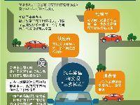 2017年7月1日起《汽车销售管理办法》实