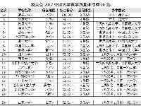 2017中国大学教学质量排行榜揭晓 清华大