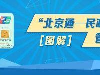 北京民政一卡通办理指南(办理对象+如何