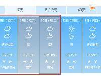 2017端午假期首日北京天气预报:气温高