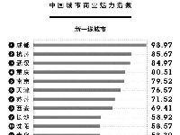 2017中国新一线城市排名出炉 第一名竟然