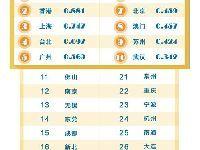 2016中国城市综合经济竞争力排行榜:北