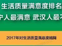 2017中国城市生活质量报告排名出炉:武