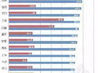中国肥胖省份排名揭秘  北方肥胖率明显