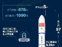 长征五号遥二火箭发射时间发射地点及发