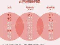 新四大火炉是哪四个城市? 武汉南京退出