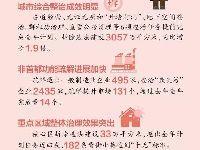 2017上半年北京疏解非首都功能成绩单公