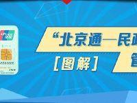 北京民政一卡通条件领取地点资料费用及