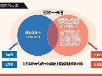 北京民政一卡通有什么用?领取条件在哪领