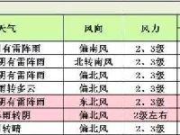 """2017年8月14日起北京进入""""雷雨周""""!出"""