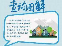 北京住房公积金联名卡如何办理?如何找