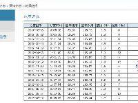 北京最近7次地震地点盘点,深度均为0、