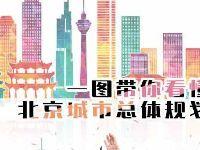 一张图带你看懂北京城市总体规划(2016