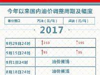 2017年9月29日24时起北京汽柴油最新价格