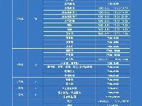 2018年1月北京地铁16条线路限流车站及限