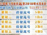 2018年1月8日至2018年4月8日北京新一轮