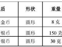 广西壮族自治区60周年金银纪念币发行时