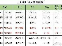 12月17日-21日一周北京天气预报:无大风