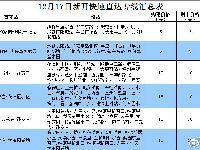 12月17日起北京新开3条快速直达专线