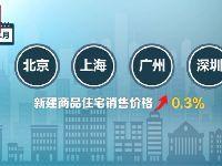 2018年11月份70个大中城市房价数据公布