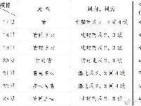 本周北京气温多起伏最高达9℃ 比常年同