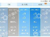 12月19日北京晴暖20日有霾 周末冷空气来