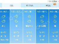 12月21日北京霾散最高温10℃ 周日冷空气