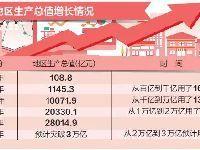 2018年北京市GDP将首超3万亿元 新动