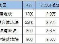 最新北京共有产权房源在哪?55个项目都在