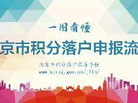 北京积分落户办理流程及所需材料