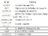 2019北京东城区中小学入学时间安排表