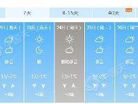 2月21日北京气温稳步回升南部有轻度霾