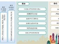 2019年北京城六区PM2.5目标低于51微克