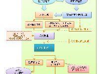 北京中小学教师资格认定流程(图解)