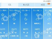 3月29日北京气温依然偏低 午后风寒效应