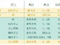 3月底及4月初北京天气预报抢先知