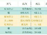 4月1日起北京持续升温 周四或达27℃创今