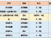 4月10日起北京升温 未来一周最高气温在