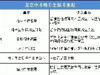 2019年北京市中考特长生报考流程注意事