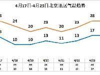 4月18日起三天北京气温持续走低 周五雨