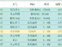4月22日北京最高气温26℃ 周三再现降雨