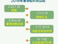 2019年北京积分落户申报时间具体内容官