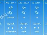 5月28日北京晴晒继续 出行注意补水防晒