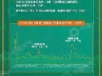 2019端午节期间全国高速高峰时段预测