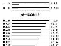 2019年最新新一线城市名单出炉:北上广