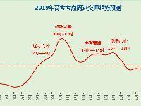 2019年北京高考考点周边交通出行预测