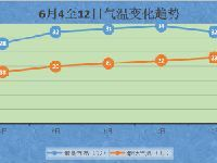 6月4日北京再迎全市性雷雨