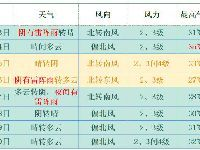 6月12日北京西部北部有雷雨 夜间至明天