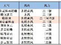 6月13日北京有阵雨午后伴雷电 明天炎热