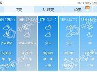 6月14日北京高温天气35℃重返需防晒 周